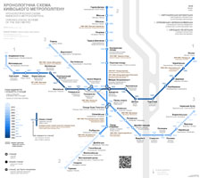 The chronological map of Kiev Metro. 2016